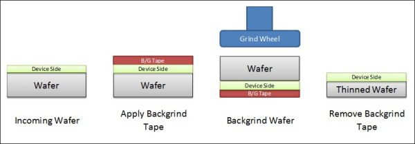 wafer-thinning-process
