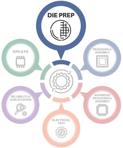 integra-die-prep