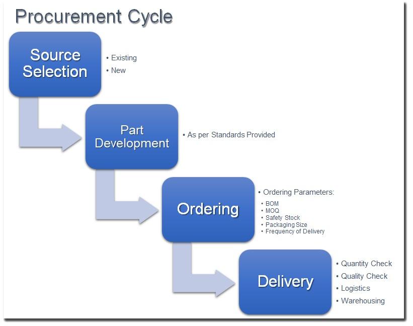 integra-procurement-cycle