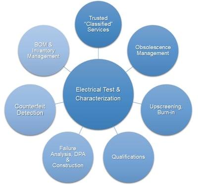 integra-obsolescence-management