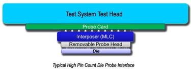 singulated-die-probe